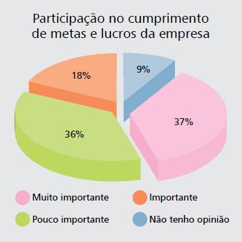 grafico_participacao